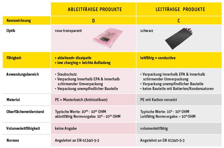 ESD-Verpackungen im EPA-Bereich
