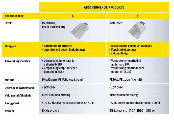 ESD-Verpackungen für Versand und Lager